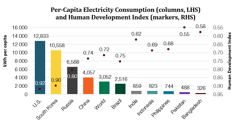 Per-Capita Electricity Consumption: U.S. 12833, World 3052, India 859, Bangladesh 326