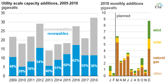 EIA 2018 forecasted capacity additions