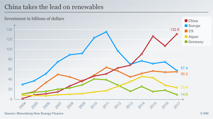 Global investment in renewables